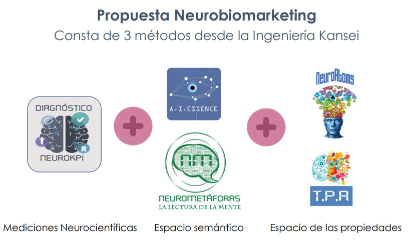 Propuesta Neurobiomarketing